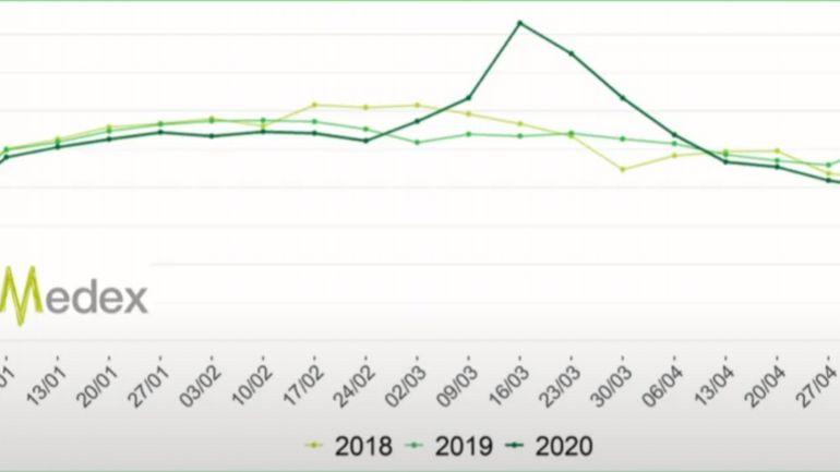 """Coronavirus en Belgique : """"situation favorable"""" si l'on observe les incapacités de travail et le nombre d'infections respiratoires"""