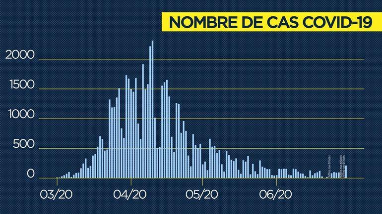 Coronavirus en Belgique: on compte 89 nouveaux cas et 7 décès ce jeudi 2juillet, et seulement 9 admissions à l'hôpital