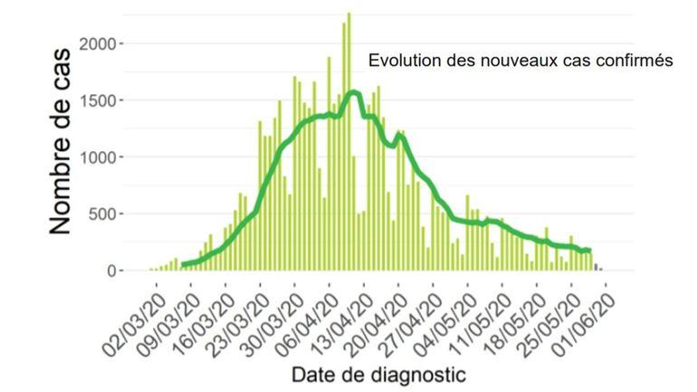 Coronavirus en Belgique ce mardi 2 juin : le pays passe sous le seuil des 100 nouveaux cas rapportés en 24 heures