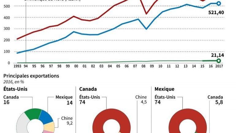 Aléna 2: nouvel accord de libre échange entre les États-Unis, le Canada et le Mexique