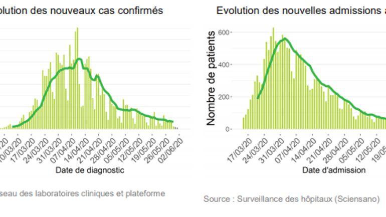 Bilan coronavirus du 4 juin: 21 nouvelles hospitalisations et 82 nouvelles contaminations lors des 24 dernières heures