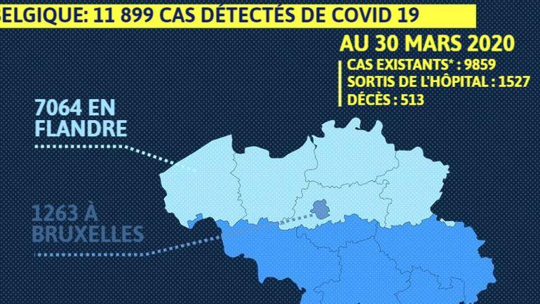 Coronavirus en Belgique: 513 décès, 1063 nouveaux cas, 927 patients aux soins intensifs, 1527 guéris