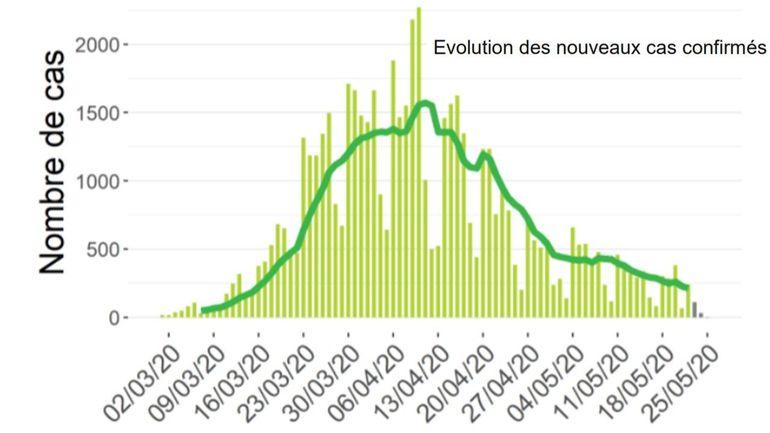 Coronavirus en Belgique ce mardi 26mai: 198 nouveaux cas, 39 nouvelles hospitalisations et 23 décès, la tendance à la baisse se poursuit