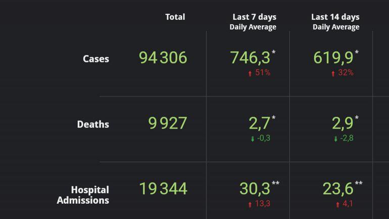 Coronavirus en Belgique ce 15 septembre: de plus en plus de cas détectés chaque jour, mais aussi une hausse des hospitalisations
