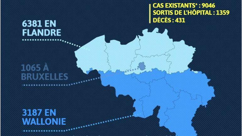 Coronavirus en Belgique: 431 décès, 1702 nouveaux cas détectés, 867 patients se trouvent en soins intensifs ce dimanche 29 mars
